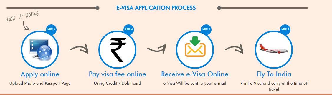 du-lich-an-do-co-can-visa-kinh-nghiem-xin-visa-an-do-4