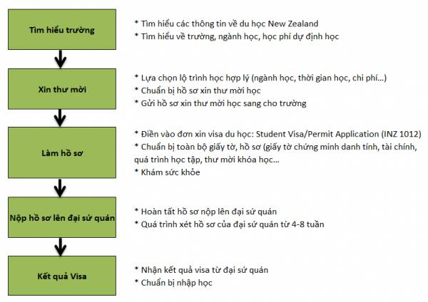 cac-loai-visa-new-zealand-visa-du-hoc-newzealand-5-600x424